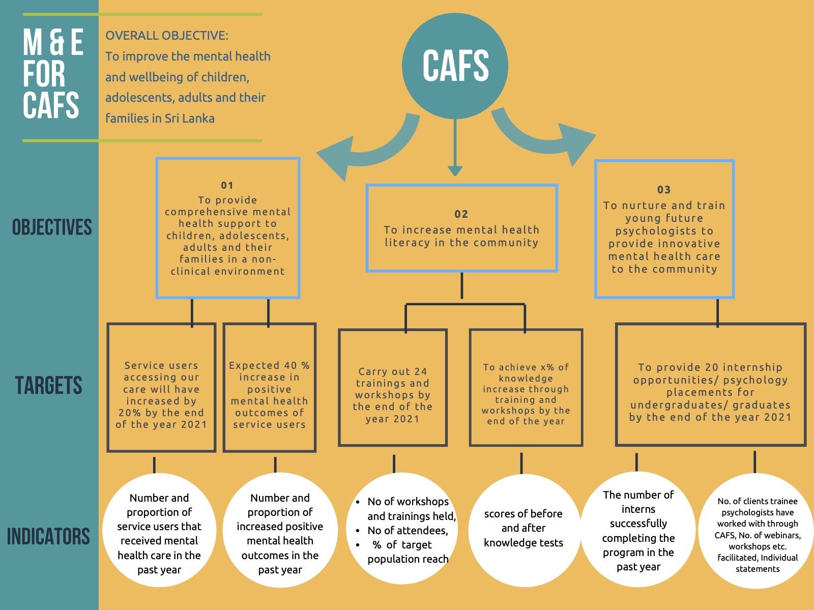 CAFS M&E framework