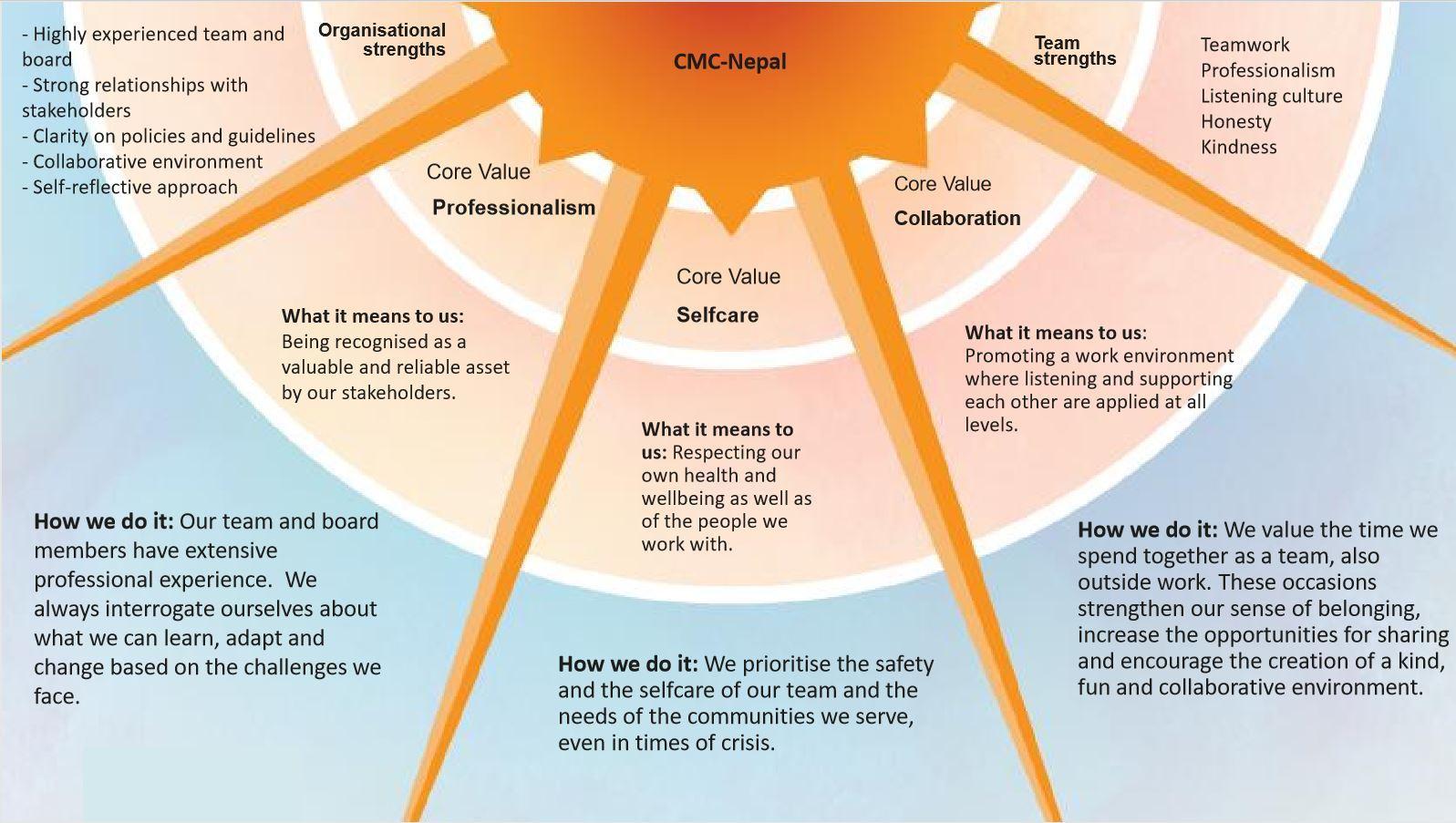 CMC-Nepal vision map